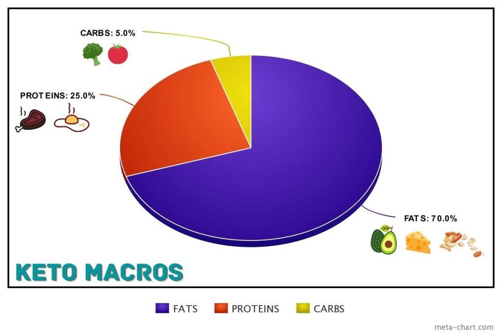 macro balance for keto